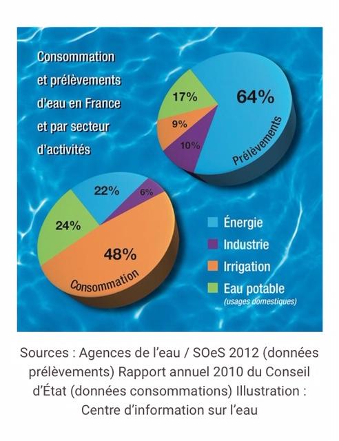 Répartition de la consommation d'eau en France
